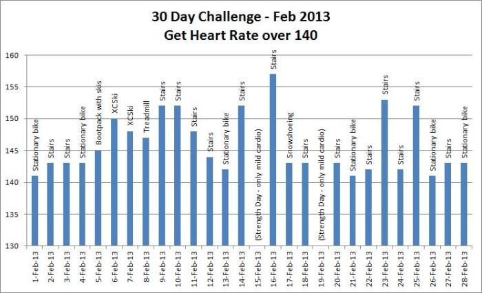 30-Day Challenge: Heart Rate